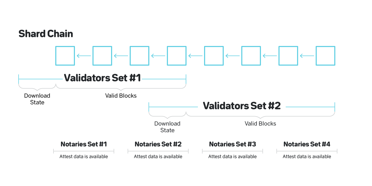 Figure 13: Validators need to download state and thus cannot be rotated frequently