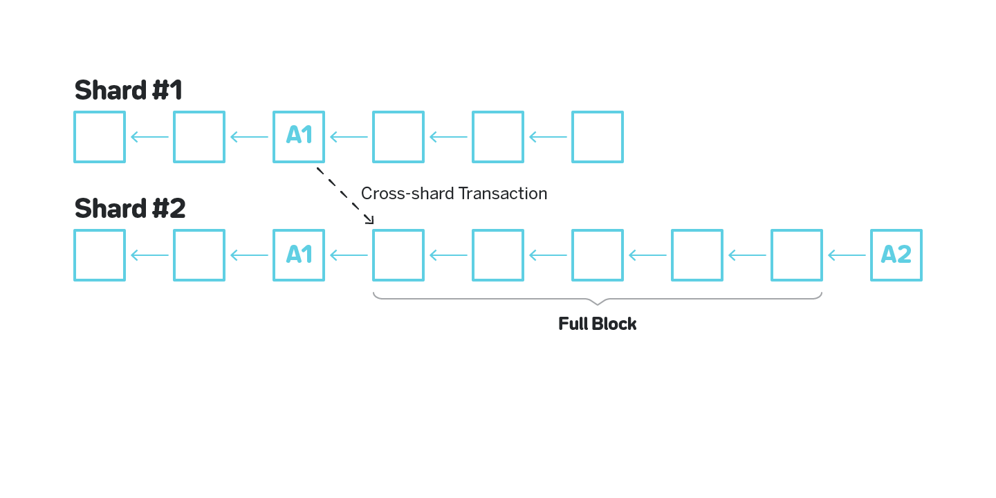 Figure 15: Polkadot's data availability