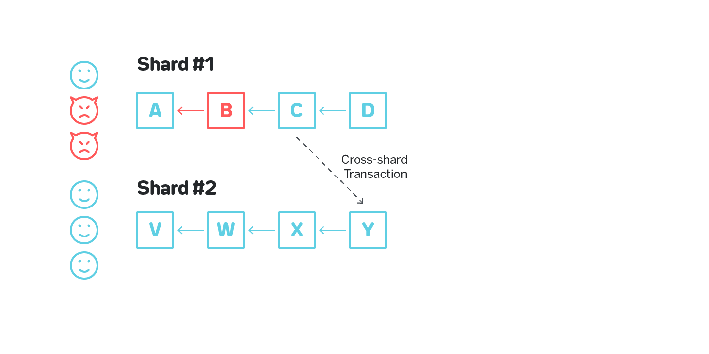 Figure 7: A cross-shard transaction from a chain that has an invalid block