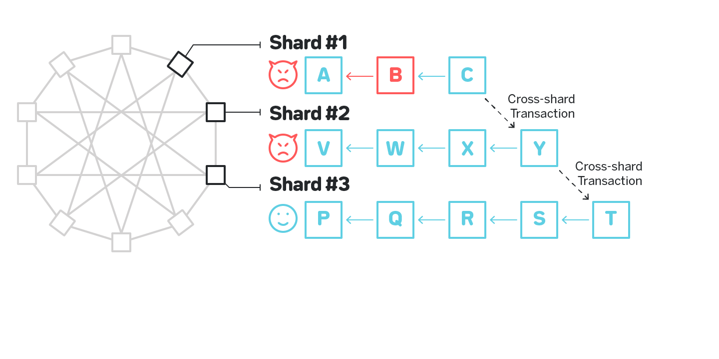 Figure 9: An invalid cross-shard transaction in chainweb-like system that will not get detected