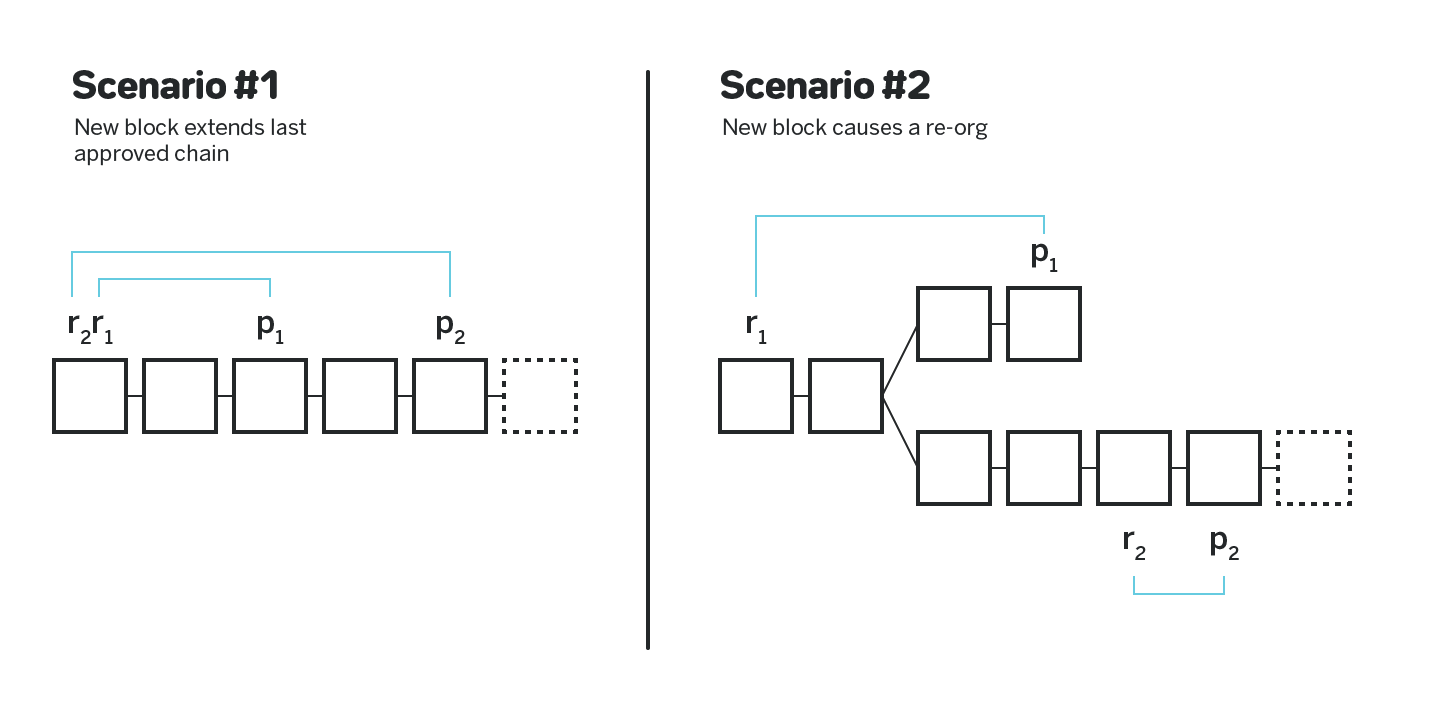 Figure 4: Approvals for a block that extends the last known canonical chain and a block that causes a reorg