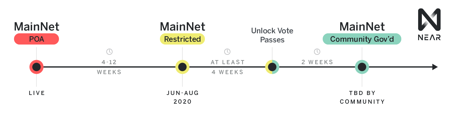 MainNet product roadmap