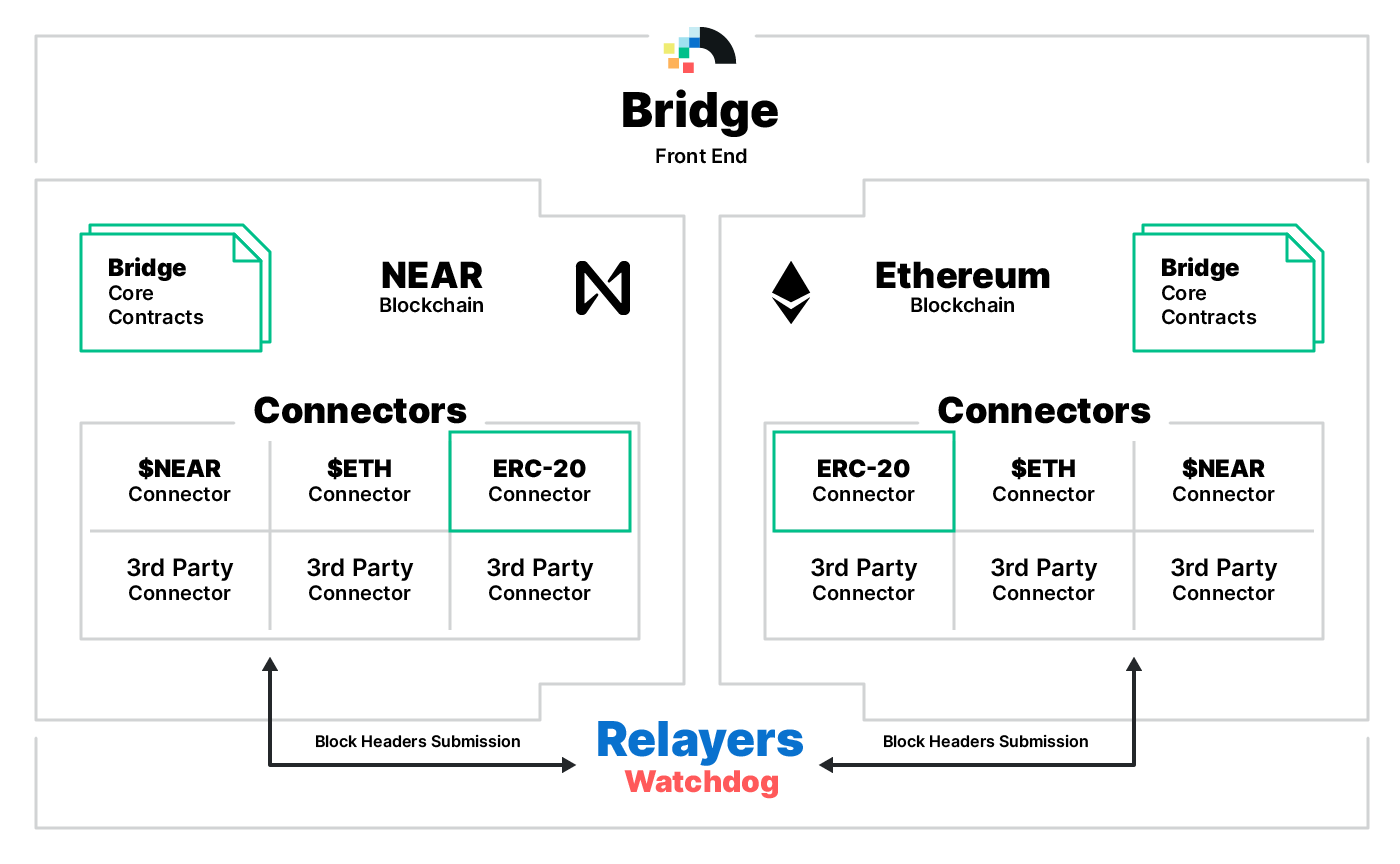 How the permissionless, trustless Bridge from Ethereum works